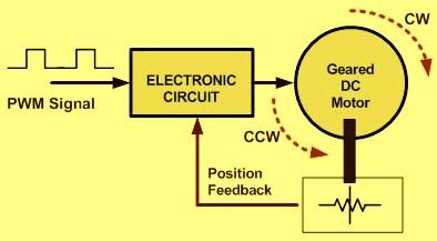 Pulse-Width-Modulation-Servo-Motor