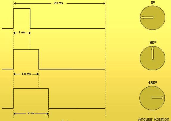 Servo-Angular-Rotation-Pulse-Width-Modulation